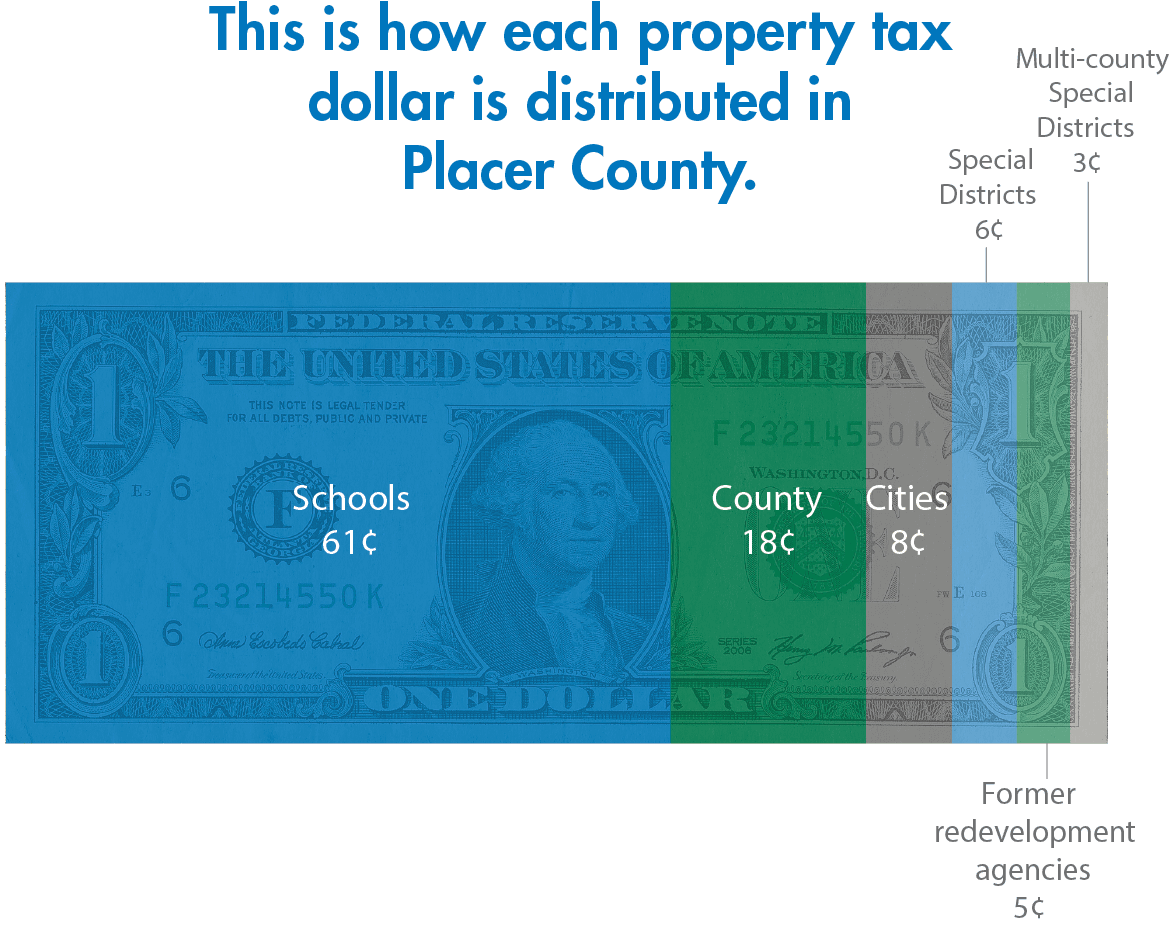Dollar with cent amounts that are distributed across placer county