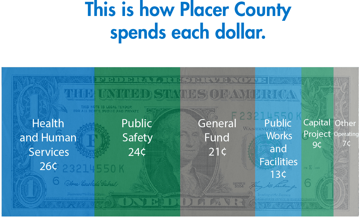 How Placer County Spends Each Dollar - Dollar Graphic